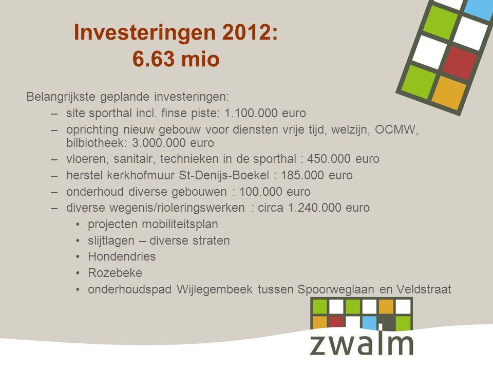 Investeringen 2012: 6.63 mio Belangrijkste geplande investeringen: –site sporthal incl.