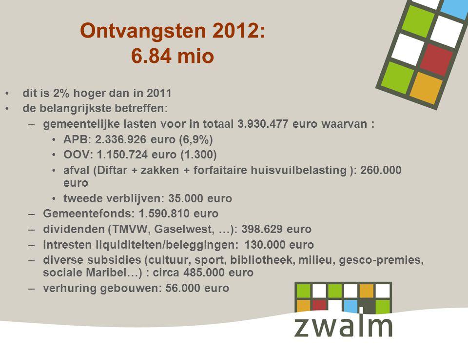 Ontvangsten 2012: 6.84 mio dit is 2% hoger dan in 2011 de belangrijkste betreffen: –gemeentelijke lasten voor in totaal 3.930.477 euro waarvan : APB: 2.336.926 euro (6,9%) OOV: 1.150.724 euro (1.300) afval (Diftar + zakken + forfaitaire huisvuilbelasting ): 260.000 euro tweede verblijven: 35.000 euro –Gemeentefonds: 1.590.810 euro –dividenden (TMVW, Gaselwest, …): 398.629 euro –intresten liquiditeiten/beleggingen: 130.000 euro –diverse subsidies (cultuur, sport, bibliotheek, milieu, gesco-premies, sociale Maribel…) : circa 485.000 euro –verhuring gebouwen: 56.000 euro
