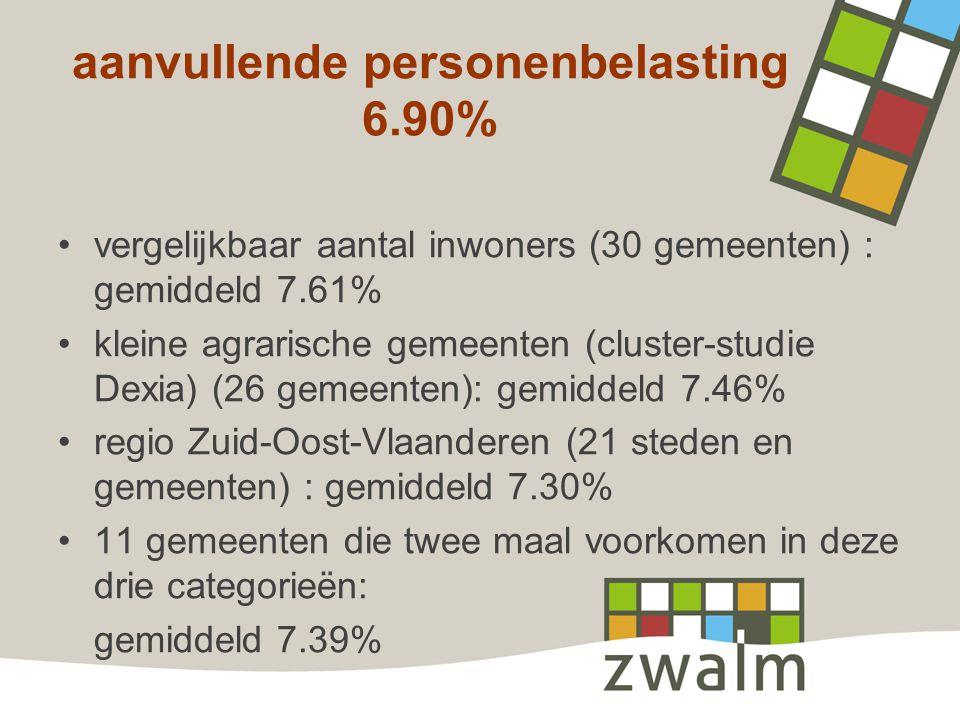 aanvullende personenbelasting 6.90% vergelijkbaar aantal inwoners (30 gemeenten) : gemiddeld 7.61% kleine agrarische gemeenten (cluster-studie Dexia) (26 gemeenten): gemiddeld 7.46% regio Zuid-Oost-Vlaanderen (21 steden en gemeenten) : gemiddeld 7.30% 11 gemeenten die twee maal voorkomen in deze drie categorieën: gemiddeld 7.39%