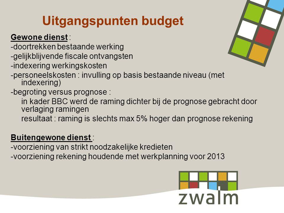 Uitgangspunten budget Gewone dienst : -doortrekken bestaande werking -gelijkblijvende fiscale ontvangsten -indexering werkingskosten -personeelskosten