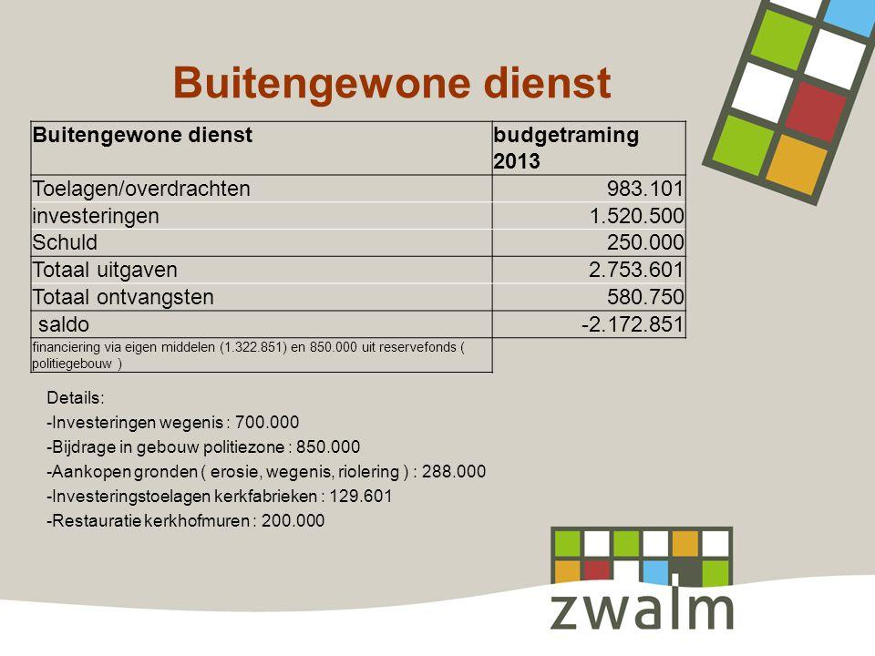 Buitengewone dienst Details: -Investeringen wegenis : 700.000 -Bijdrage in gebouw politiezone : 850.000 -Aankopen gronden ( erosie, wegenis, riolering