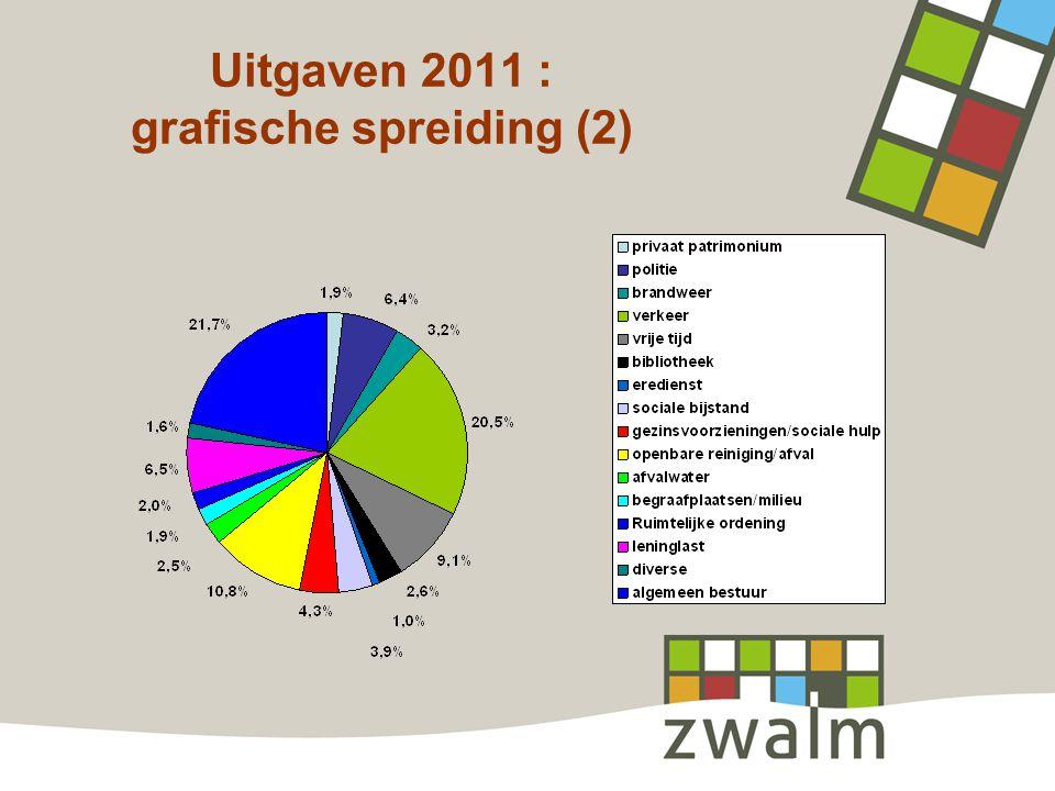 Uitgaven 2011 : grafische spreiding (2)