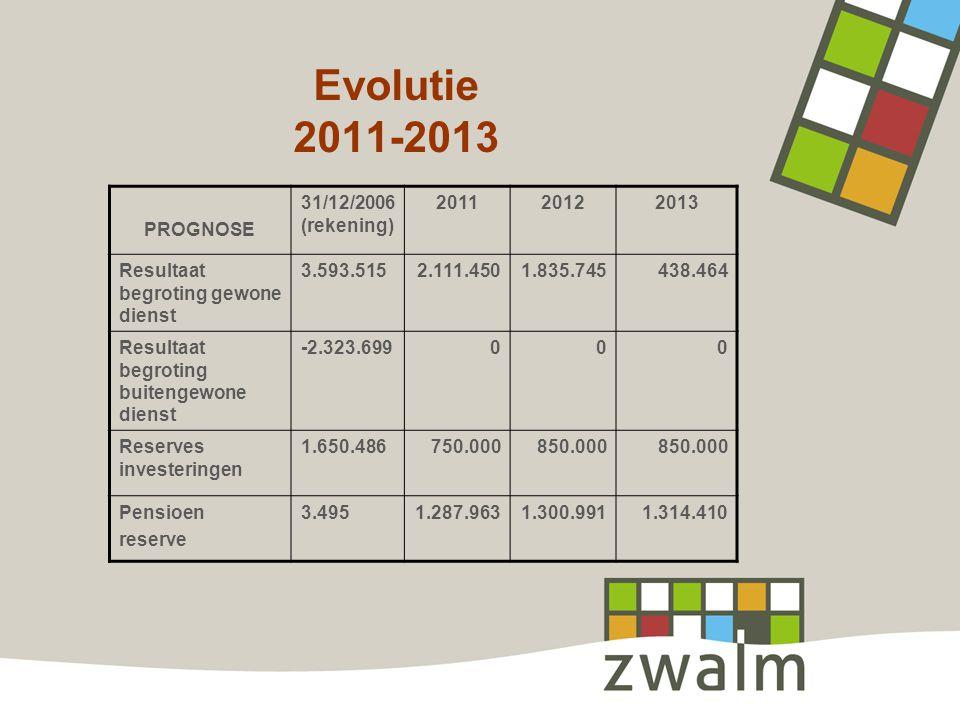 Evolutie 2011-2013 PROGNOSE 31/12/2006 (rekening) 201120122013 Resultaat begroting gewone dienst 3.593.5152.111.4501.835.745438.464 Resultaat begroting buitengewone dienst -2.323.699000 Reserves investeringen 1.650.486750.000850.000 Pensioen reserve 3.4951.287.9631.300.9911.314.410