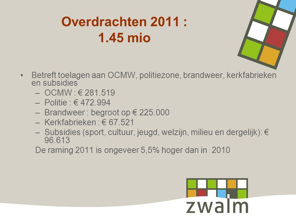 Overdrachten 2011 : 1.45 mio Betreft toelagen aan OCMW, politiezone, brandweer, kerkfabrieken en subsidies –OCMW : € 281.519 –Politie : € 472.994 –Brandweer : begroot op € 225.000 –Kerkfabrieken : € 67.521 –Subsidies (sport, cultuur, jeugd, welzijn, milieu en dergelijk): € 96.613 De raming 2011 is ongeveer 5,5% hoger dan in 2010