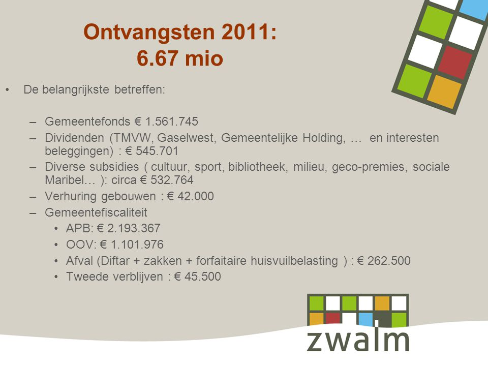 Ontvangsten 2011: 6.67 mio De belangrijkste betreffen: –Gemeentefonds € 1.561.745 –Dividenden (TMVW, Gaselwest, Gemeentelijke Holding, … en interesten beleggingen) : € 545.701 –Diverse subsidies ( cultuur, sport, bibliotheek, milieu, geco-premies, sociale Maribel… ): circa € 532.764 –Verhuring gebouwen : € 42.000 –Gemeentefiscaliteit APB: € 2.193.367 OOV: € 1.101.976 Afval (Diftar + zakken + forfaitaire huisvuilbelasting ) : € 262.500 Tweede verblijven : € 45.500