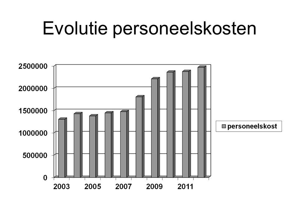 Evolutie personeelskosten