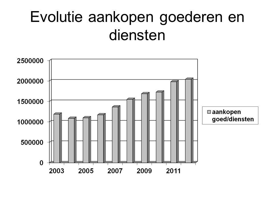 Evolutie betaalde subsidies en toelagen voornamelijk : OCMW, politie, brandweer en kerkfabrieken