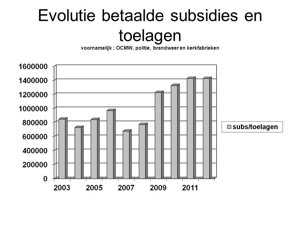Evolutie fiscaliteit