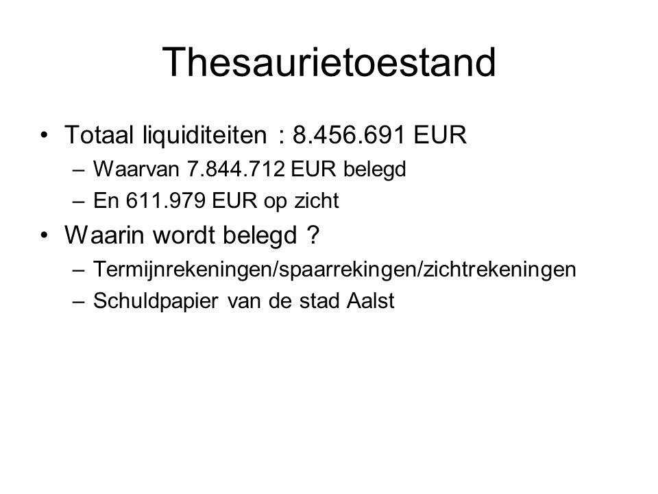 Thesaurietoestand Totaal liquiditeiten : 8.456.691 EUR –Waarvan 7.844.712 EUR belegd –En 611.979 EUR op zicht Waarin wordt belegd .