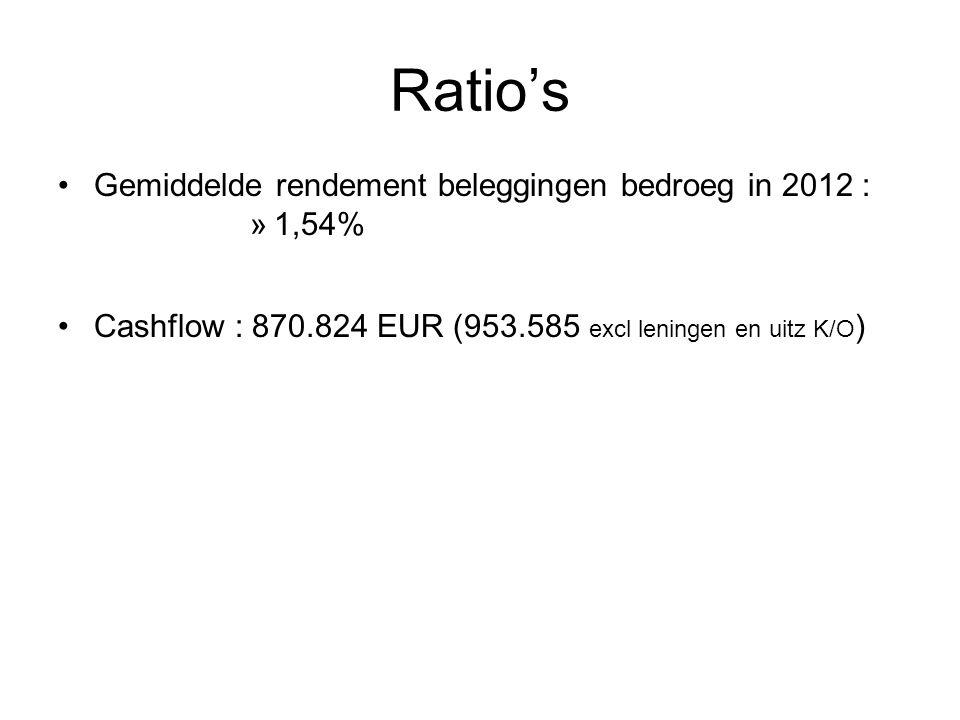 Ratio's Gemiddelde rendement beleggingen bedroeg in 2012 : »1,54% Cashflow : 870.824 EUR (953.585 excl leningen en uitz K/O )