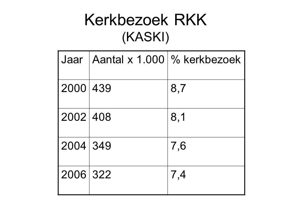 Kerkbezoek RKK (KASKI) JaarAantal x 1.000% kerkbezoek 20004398,7 20024088,1 20043497,6 20063227,4