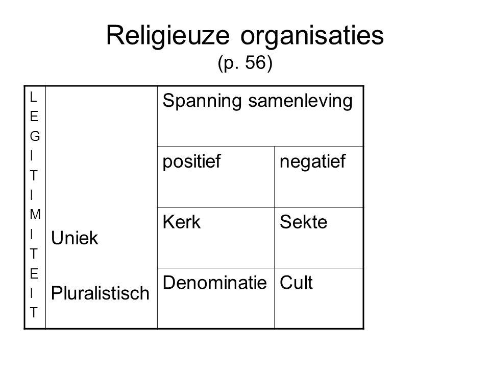 Religieuze organisaties (p.