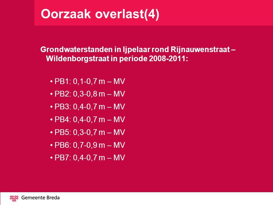 Oorzaak overlast(4) Grondwaterstanden in Ijpelaar rond Rijnauwenstraat – Wildenborgstraat in periode 2008-2011: PB1: 0,1-0,7 m – MV PB2: 0,3-0,8 m – MV PB3: 0,4-0,7 m – MV PB4: 0,4-0,7 m – MV PB5: 0,3-0,7 m – MV PB6: 0,7-0,9 m – MV PB7: 0,4-0,7 m – MV