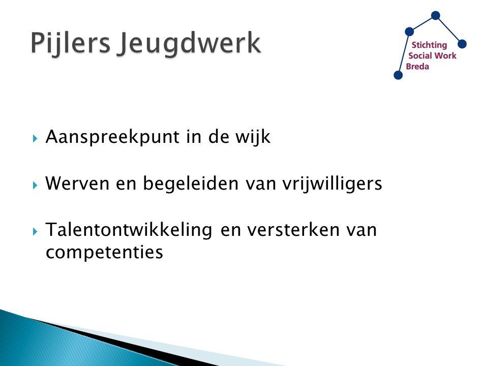  Aanspreekpunt in de wijk  Werven en begeleiden van vrijwilligers  Talentontwikkeling en versterken van competenties