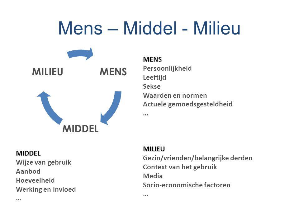 Mens – Middel - Milieu MENS MIDDEL MILIEUMENS Persoonlijkheid Leeftijd Sekse Waarden en normen Actuele gemoedsgesteldheid …MILIEU Gezin/vrienden/belan