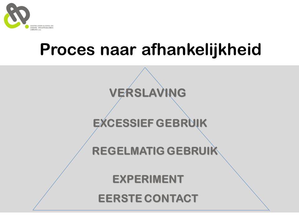 Proces naar afhankelijkheid EXPERIMENT EERSTE CONTACT REGELMATIG GEBRUIK EXCESSIEF GEBRUIK VERSLAVING