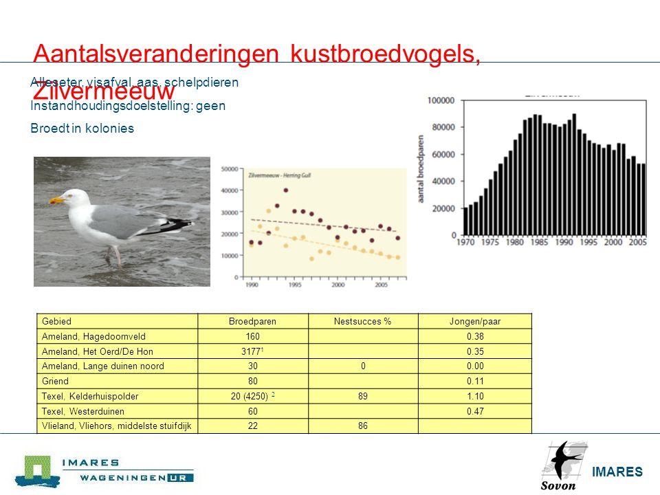 IMARES Aantalsveranderingen kustbroedvogels, Zilvermeeuw Alleseter, visafval, aas, schelpdieren Instandhoudingsdoelstelling: geen Broedt in kolonies G