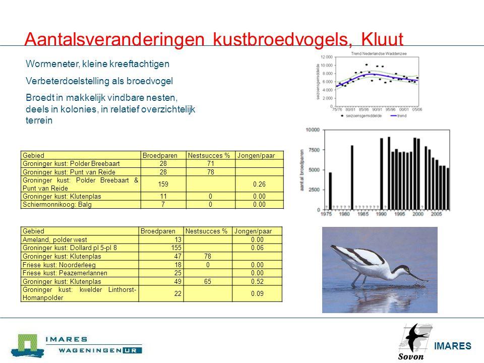 IMARES Aantalsveranderingen kustbroedvogels, Kluut Gebied BroedparenNestsucces %Jongen/paar Groninger kust: Polder Breebaart2871 Groninger kust: Punt