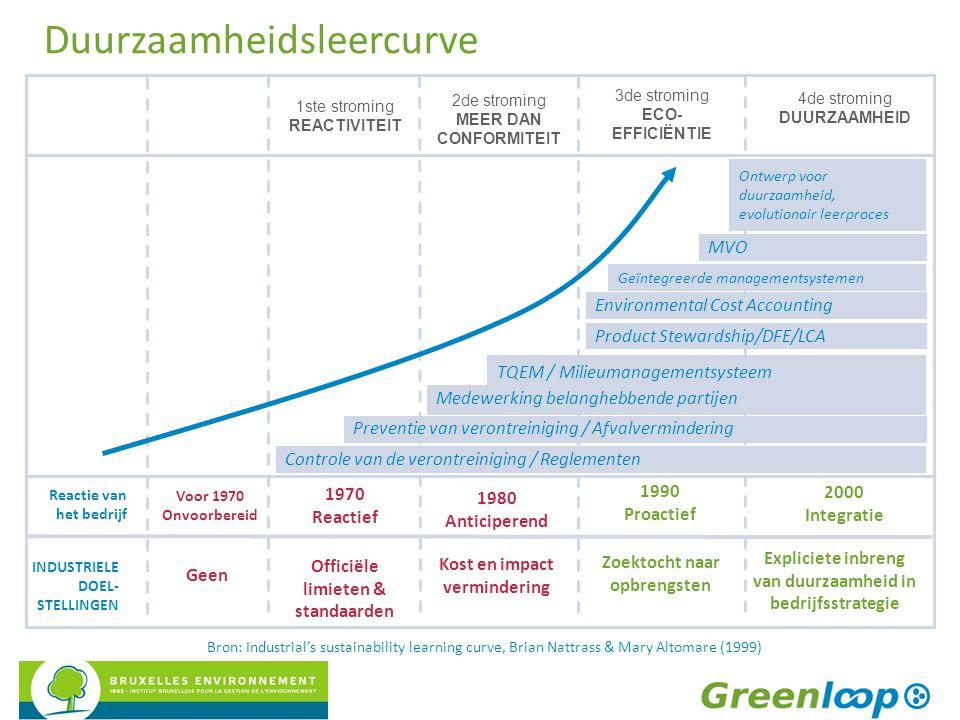 Duurzaamheidsleercurve Voor 1970 Onvoorbereid Geen Reactie van het bedrijf INDUSTRIELE DOEL- STELLINGEN Bron: Industrial's sustainability learning cur