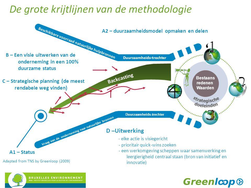 Bestaans redenen Waarden Backcasting Duurzaamheids-trechter Beschikbare voorraad natuurlijke hulpbronnen Vraag van de onderneming naar natuurlijke bronnen Duurzaamheids-trechter A2 – duurzaamheidsmodel opmaken en delen B – Een visie uitwerken van de onderneming in een 100% duurzame status C – Strategische planning (de meest rendabele weg vinden) D –Uitwerking - elke actie is visiegericht - prioritair quick-wins zoeken - een werkomgeving scheppen waar samenwerking en leergierigheid centraal staan (bron van initiatief en innovatie) A1 – Status Adapted from TNS by Greenloop (2009) De grote krijtlijnen van de methodologie