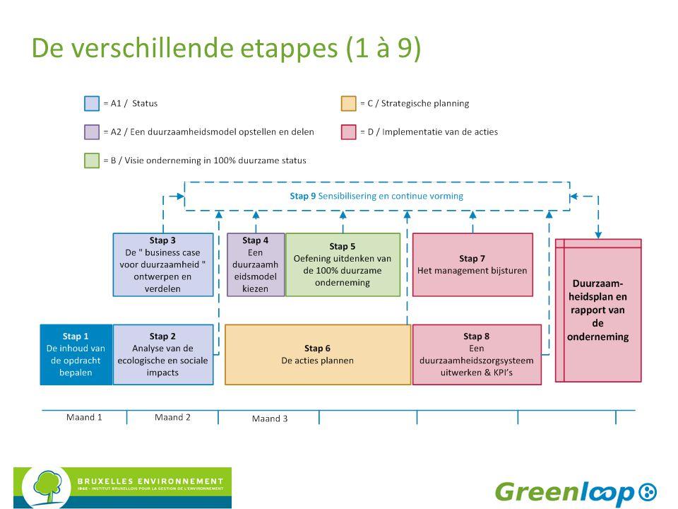De verschillende etappes (1 à 9)