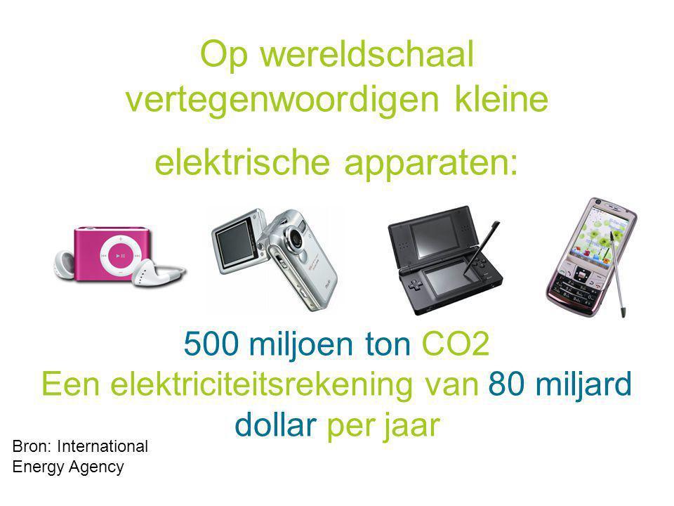 Op wereldschaal vertegenwoordigen kleine elektrische apparaten: 500 miljoen ton CO2 Een elektriciteitsrekening van 80 miljard dollar per jaar Bron: International Energy Agency