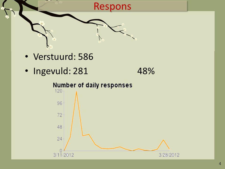 Respons Verstuurd: 586 Ingevuld: 28148% 4