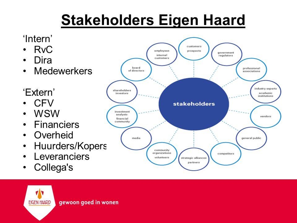 Stakeholders Eigen Haard 'Intern' RvC Dira Medewerkers 'Extern' CFV WSW Financiers Overheid Huurders/Kopers Leveranciers Collega s