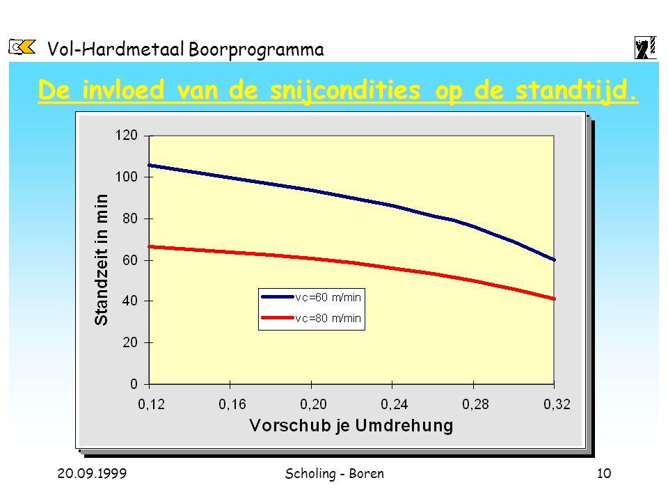 Vol-Hardmetaal Boorprogramma 20.09.1999Scholing - Boren10 De invloed van de snijcondities op de standtijd.