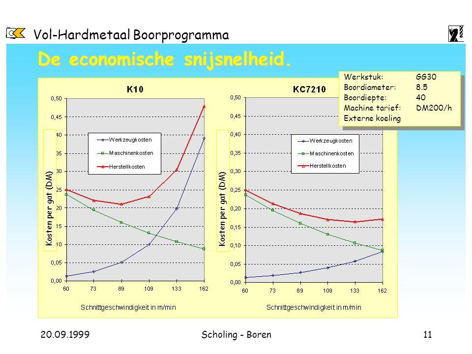 Vol-Hardmetaal Boorprogramma 20.09.1999Scholing - Boren11 De economische snijsnelheid. Kosten per gat (DM) Werkstuk:GG30 Boordiameter:8.5 Boordiepte:4