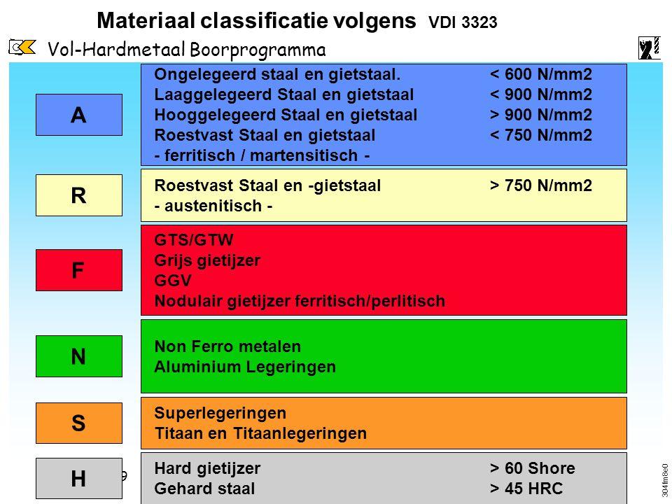 Vol-Hardmetaal Boorprogramma 20.09.1999Scholing - Boren Materiaal classificatie volgens VDI 3323 A Ongelegeerd staal en gietstaal.< 600 N/mm2 Laaggele