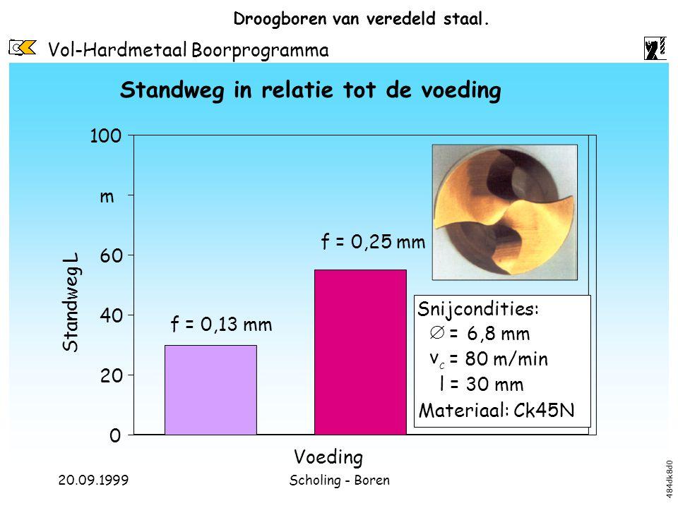 Vol-Hardmetaal Boorprogramma 20.09.1999Scholing - Boren Droogboren van veredeld staal. 0 20 40 60 m 100 Standweg L f = 0,13 mm f = 0,25 mm Voeding Sni