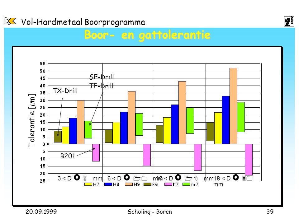 Vol-Hardmetaal Boorprogramma 20.09.1999Scholing - Boren39 Boor- en gattolerantie 3 < D £ 6 mm6 < D £ 10 mm10 < D £ 18 mm18 < D £ 30 mm Tolerantie [µm]