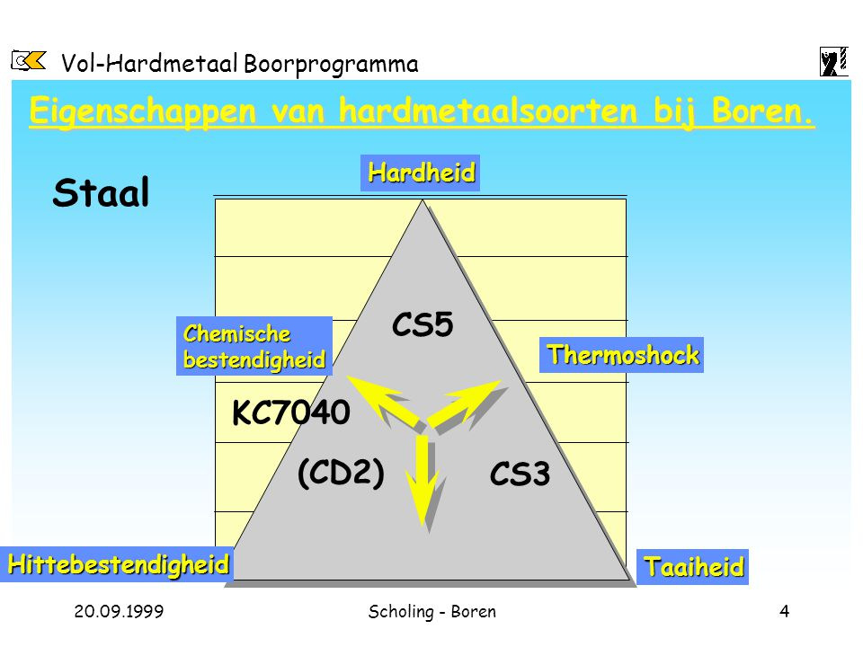 Vol-Hardmetaal Boorprogramma 20.09.1999Scholing - Boren4 Eigenschappen van hardmetaalsoorten bij Boren. Hardheid Hittebestendigheid Taaiheid CS5 CS3 (