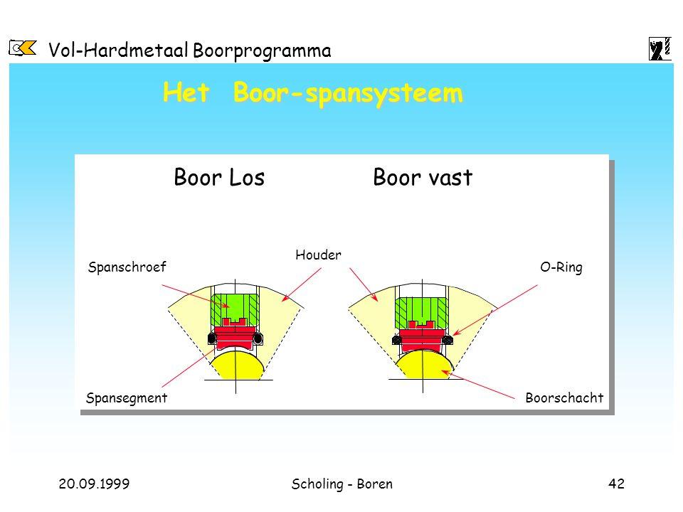 Vol-Hardmetaal Boorprogramma 20.09.1999Scholing - Boren42 Het Boor-spansysteem Spanschroef Houder O-Ring BoorschachtSpansegment Boor vastBoor Los