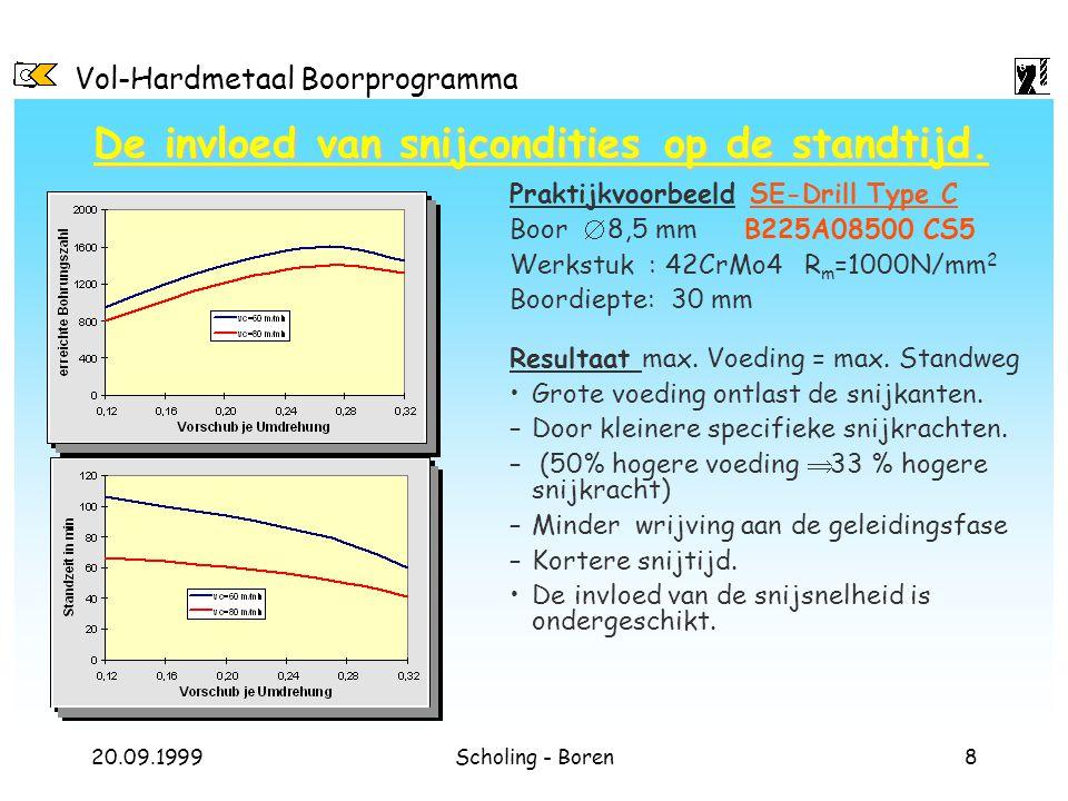 Vol-Hardmetaal Boorprogramma 20.09.1999Scholing - Boren8 De invloed van snijcondities op de standtijd. Praktijkvoorbeeld SE-Drill Type C Boor  8,5 mm