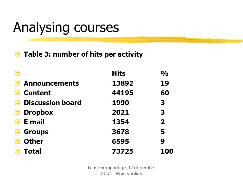 Tussenrapportage, 17 december 2004 - Rein Vrielink Analysing courses zTable 3: number of hits per activity zHits% zAnnouncements1389219 zContent4419560 zDiscussion board19903 zDropbox20213 zE mail13542 zGroups36785 zOther65959 zTotal 73725100