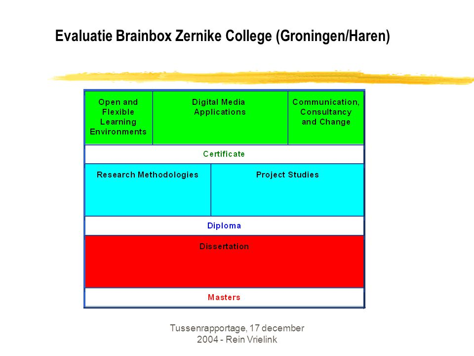 Evaluatie Brainbox Zernike College (Groningen/Haren)