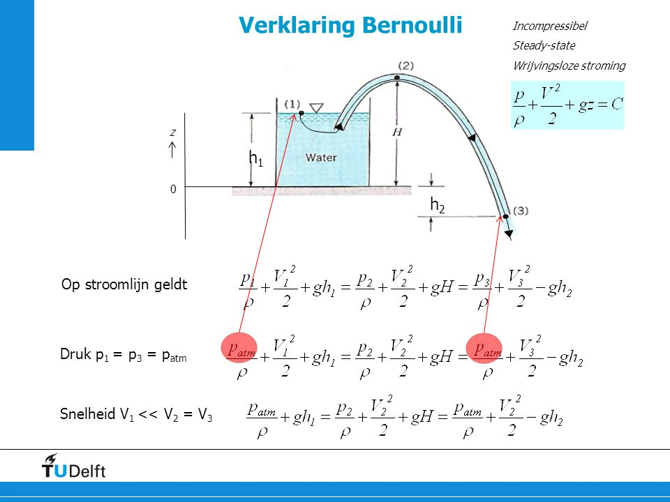 11 Verklaring Bernoulli Op stroomlijn geldt h 1 h 2 z 0 Druk p 1 = p 3 = p atm Incompressibel Steady-state Wrijvingsloze stroming Snelheid V 1 << V 2