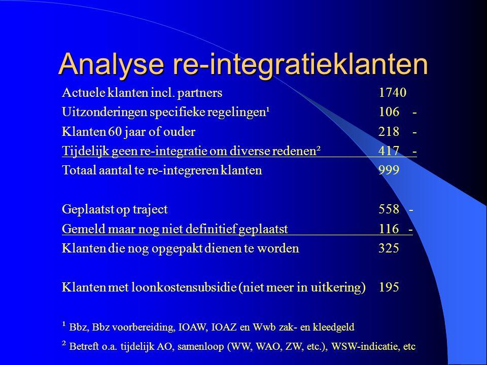Analyse re-integratieklanten Actuele klanten incl.