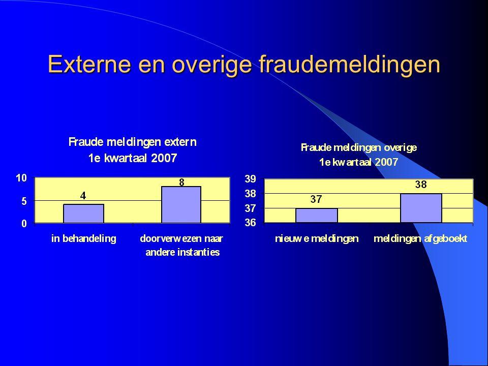 Externe en overige fraudemeldingen