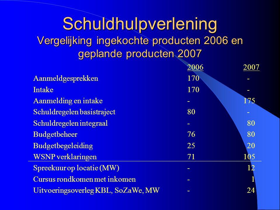 Schuldhulpverlening Vergelijking ingekochte producten 2006 en geplande producten 2007 20062007 Aanmeldgesprekken170 - Intake170 - Aanmelding en intake -175 Schuldregelen basistraject 80 - Schuldregelen integraal - 80 Budgetbeheer 76 80 Budgetbegeleiding 25 20 WSNP verklaringen 71 105 Spreekuur op locatie (MW) - 12 Cursus rondkomen met inkomen- 1 Uitvoeringsoverleg KBL, SoZaWe, MW- 24