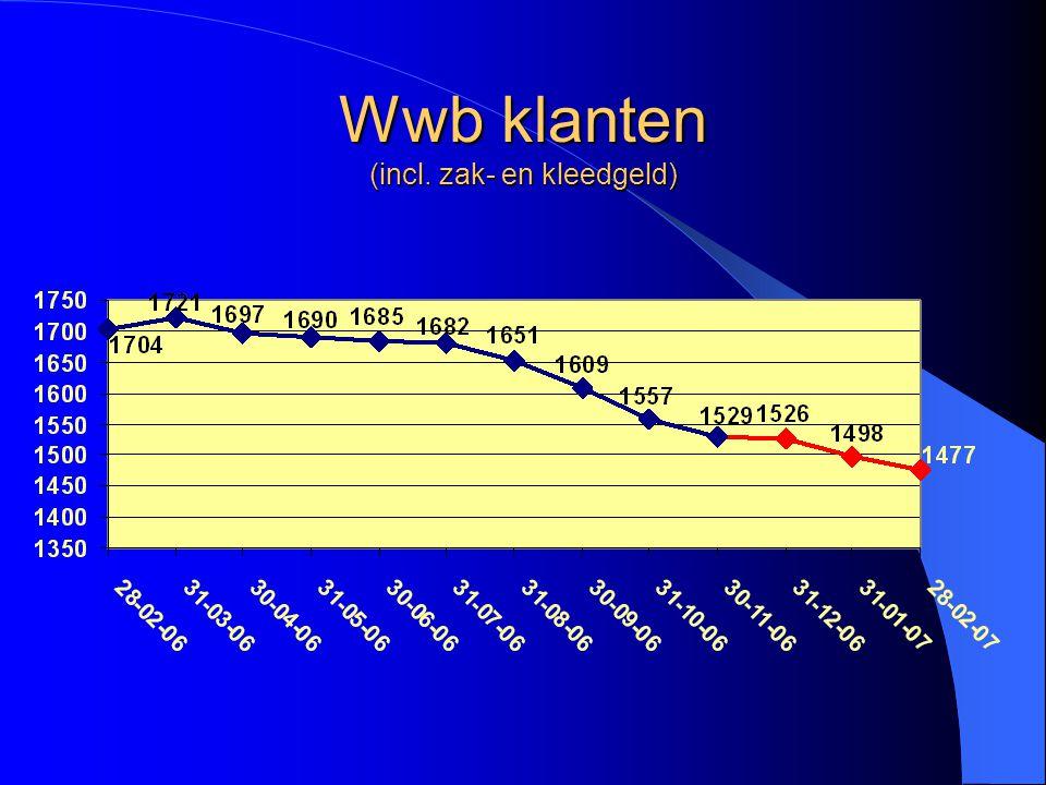 Inburgering en ROA / VVTV Aantal klanten ROA14 Aantal klanten VVTV10 Aantal panden ROA/VVTV6 Aantal lopende trajecten WIN op 1-1-0729 Aantal succesvol afgeronde trajecten WIN12 - Aantal lopende trajecten op 1-4-0717