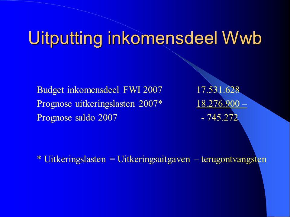 Uitputting inkomensdeel Wwb Budget inkomensdeel FWI 2007 17.531.628 Prognose uitkeringslasten 2007* 18.276.900 – Prognose saldo 2007 - 745.272 * Uitkeringslasten = Uitkeringsuitgaven – terugontvangsten
