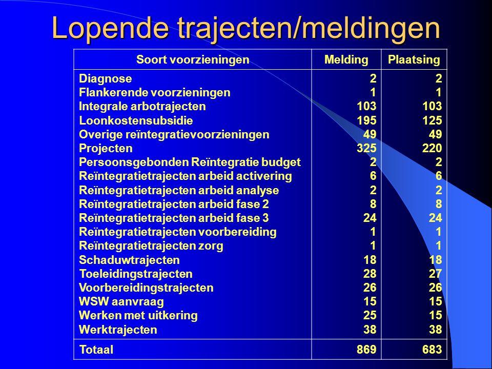 Schuldhulpverlening Aantal mensen met problematische schulden volgens onderzoek Bosma in 1999 InwonersMensen met schulden Nederland16.000.000circa 200.000 Kerkrade 50.000circa 625 Onderzoek Aboutaleb in 2007 Nederland16.000.000circa 100/150.000 Kerkrade 49.000circa 300-450