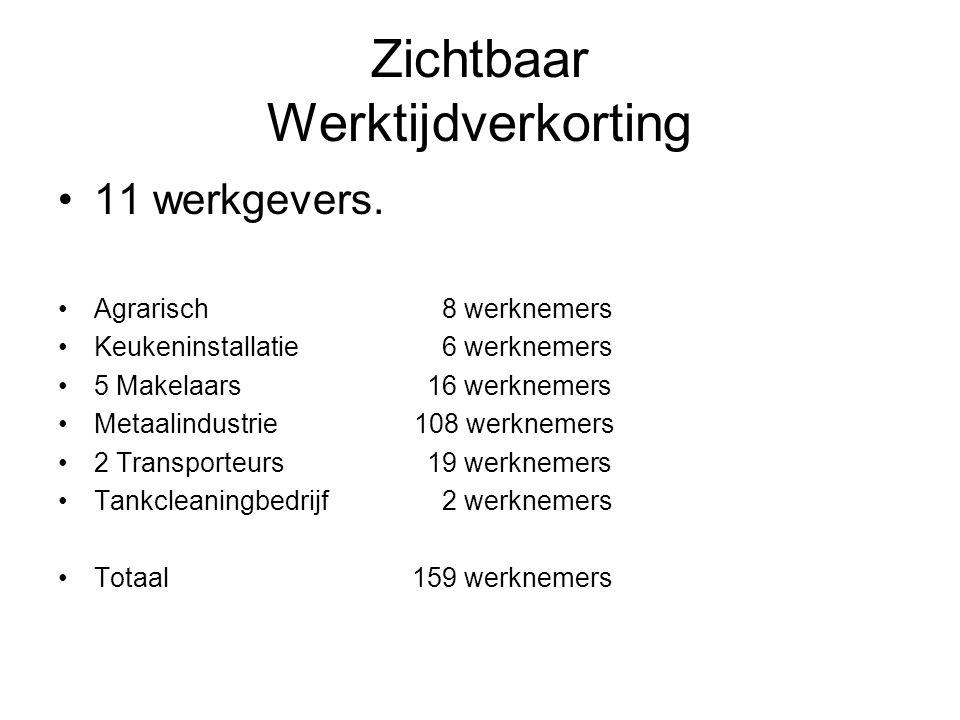 Zichtbaar Werktijdverkorting 11 werkgevers.