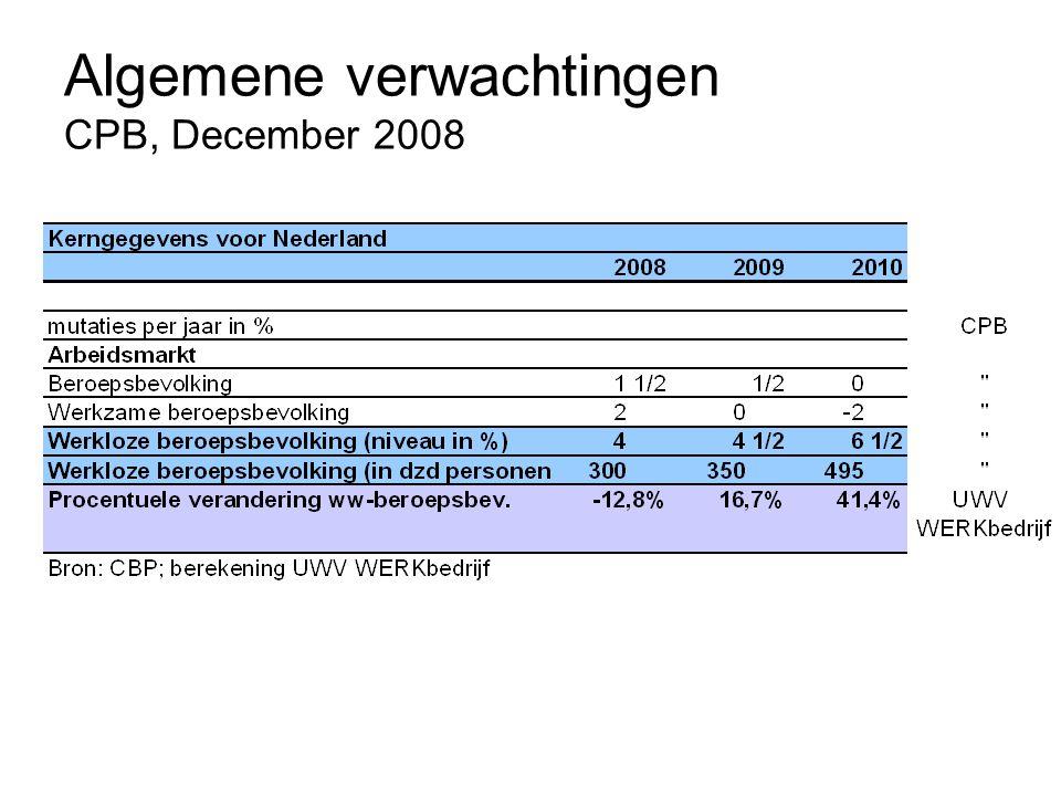 Algemene verwachtingen CPB, December 2008