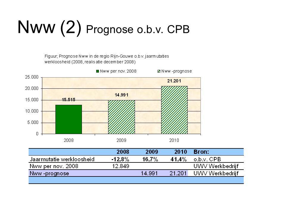Nww (2) Prognose o.b.v. CPB