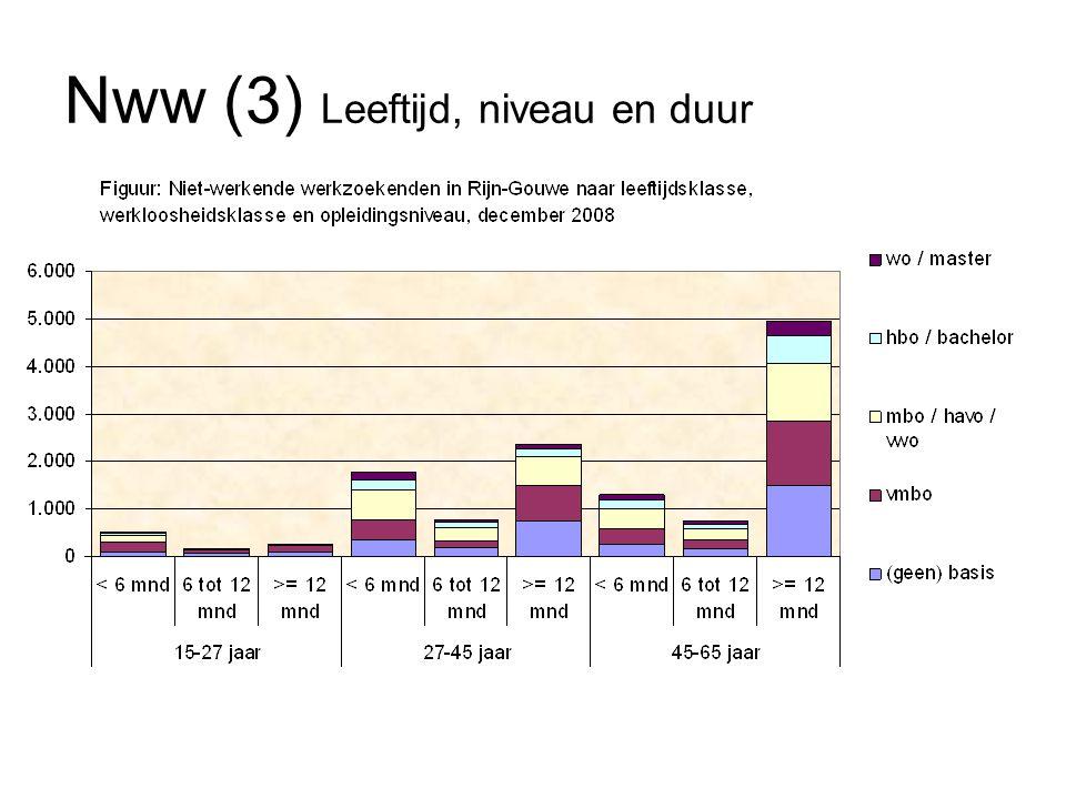 Nww (4) Leeftijd, niveau en duur