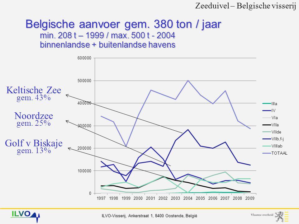 ILVO-Visserij, Ankerstraat 1, 8400 Oostende, België Zeeduivel – Belgische visserij JaarAanvoerwaarde (1000 €) Ranking 20002485 20012946 200237326 200334556 200443225 200543055 200641545 200746523 200834335 gem3720 GebiedTeruggooi zeeduivel Teruggooi zw.